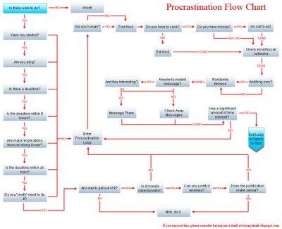 Procrastination_flowchart